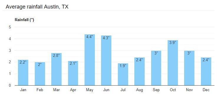 Austin, TX Seamless Rain Gutters - Average Rainfall Chart - Gutter Tex